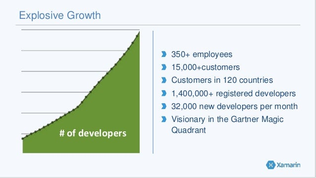 Explosive Growth 350+ employees 15,000+customers Customers in 120 countries 1,400,000+ registered developers 32,000 new de...