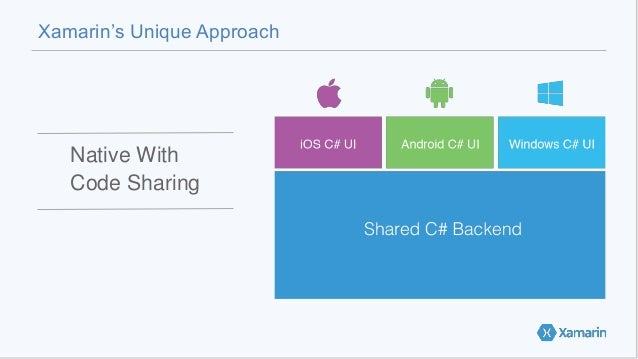 Xamarin's Unique Approach Native With Code Sharing