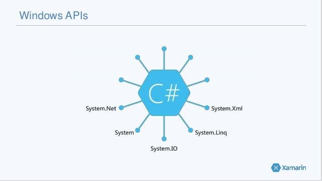 Windows APIs