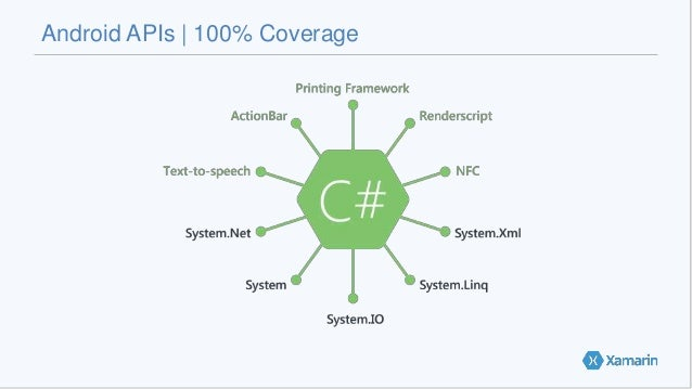 Android APIs   100% Coverage