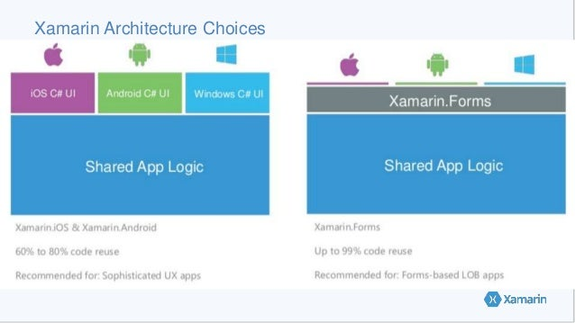 Xamarin Architecture Choices