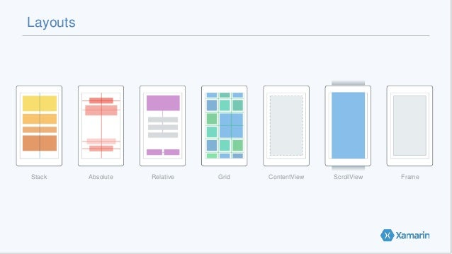 Layouts Stack Absolute Relative Grid ContentView ScrollView Frame