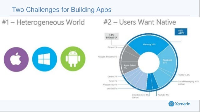 Two Challenges for Building Apps