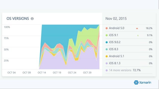 Issue Tracking – Device & User Data