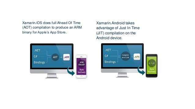 Xamarin.iOS does full Ahead Of Time (AOT) compilation to produce an ARM binary for Apple's App Store. Xamarin.Android take...