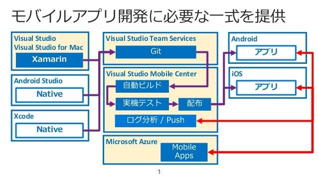 マイクロソフト モバイルアプリ...