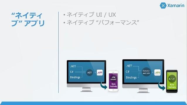API • Xamarin.iOS • iOS 8.1 / WatchKit 対応済み • iOS SDK リリースと同日 • 次期 iOS SDK Beta と Xamarin.iOS Alpha/Beta で次期 iOS 対応アプリを開発可...