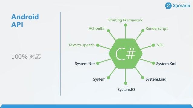 """Xamarin.For ms - 画面の 共通化 UI """"コード""""の共 通化 ビルド時にネイ ティブ UI にマッ プ XAML"""