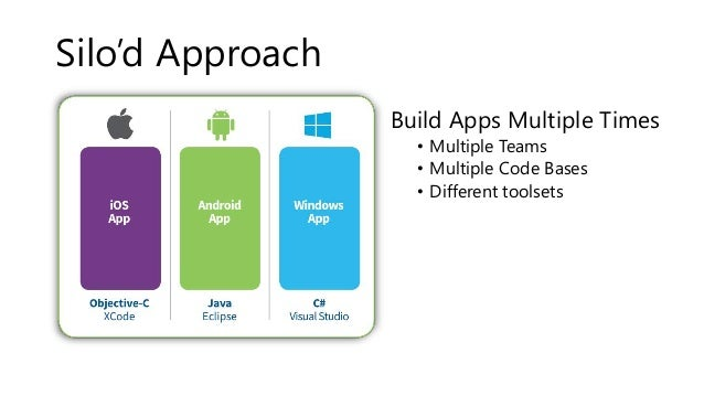 Silo'd Approach  Build Apps Multiple Times  • Multiple Teams  • Multiple Code Bases  • Different toolsets