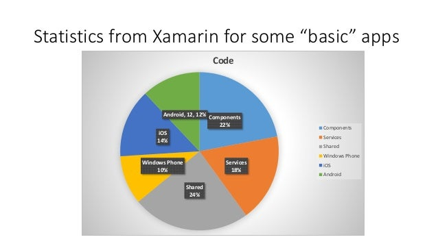 """Statistics from Xamarin for some """"basic"""" apps  Components  22%  Services  18%  Android, 12, 12%  Shared  24%  iOS  14%  Wi..."""