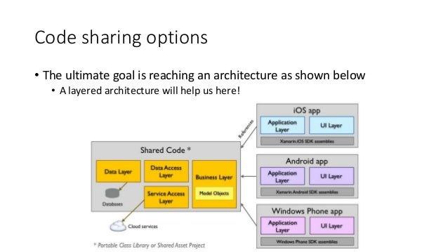 Code sharing options  • The ultimate goal is reaching an architecture as shown below  • A layered architecture will help u...