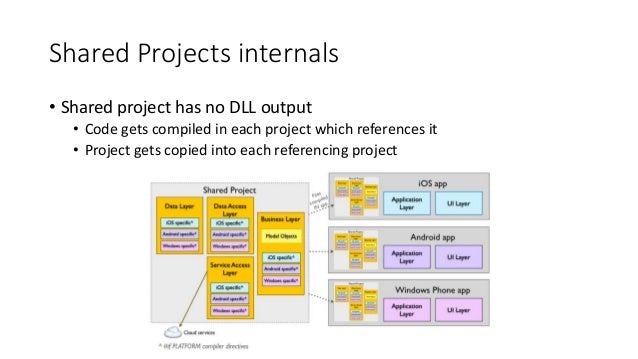 Shared Projects internals  • Shared project has no DLL output  • Code gets compiled in each project which references it  •...