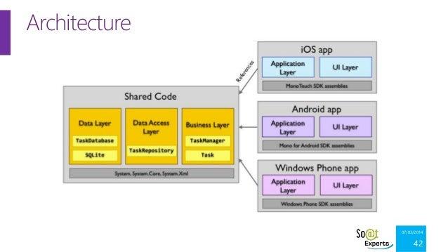 Xamarin et le d veloppement natif d applications android for Xamarin architecture