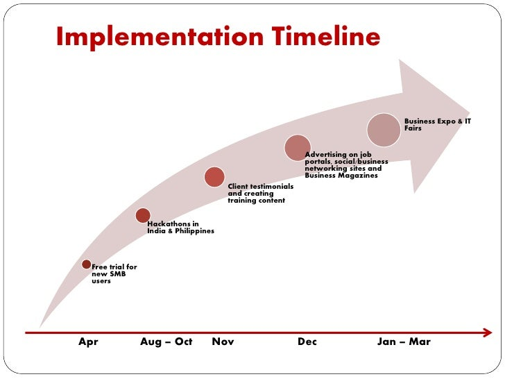 marketing implementation plan Marketing strategy implementation requires a purposeful tactical marketing plan  aligned with the core business growth strategies one of the things that makes.
