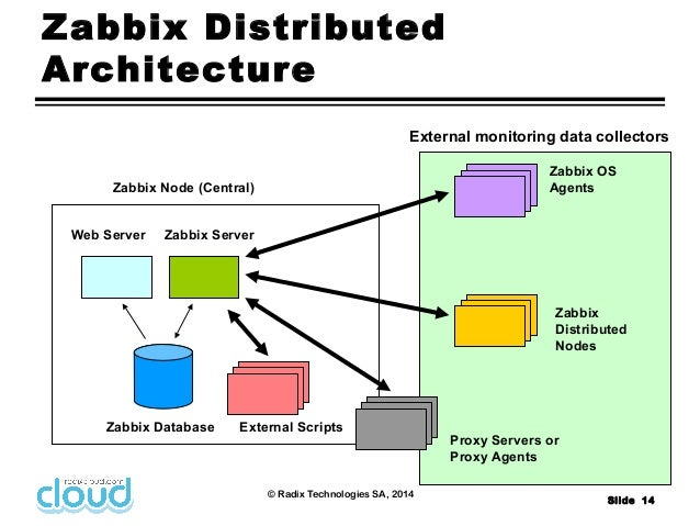 Zabbix introduction radixcloud radix technologies sa for Architecture zabbix