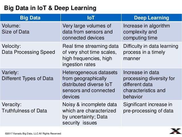 Xanadu for Big Data + IoT + Deep Learning + Cloud Integration Strategy Slide 3