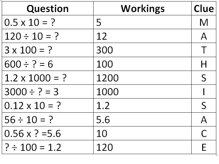 Multiplying And Dividing By 10 100 And 1000 Word Problems Scalien – Multiplication by 10 100 and 1000 Worksheets