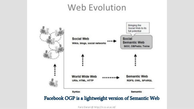 Semantic Computing (SC) It's to represent concepts and their relations in an integrated semantic network that loosely mimi...
