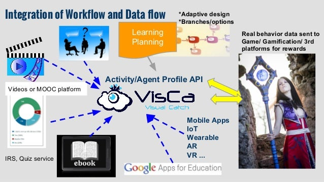 Images from Hong Ding Edu. Tech. Embedded VisCa Dashboard for teachers or learners