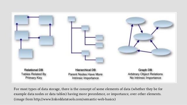 For most types of data storage, there is the concept of some elements of data (whether they be for example data nodes or d...