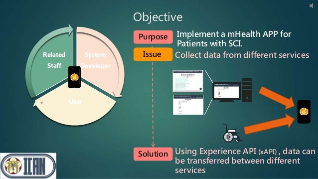 Objective Solution Using Experience API (xAPI) , data can be transferred between different services System Developer User ...