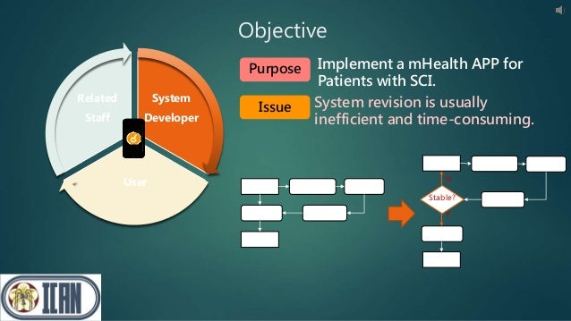 System Developer User Related Staff Objective System System' Collection Analysis FeedbackRevision System System' Collectio...