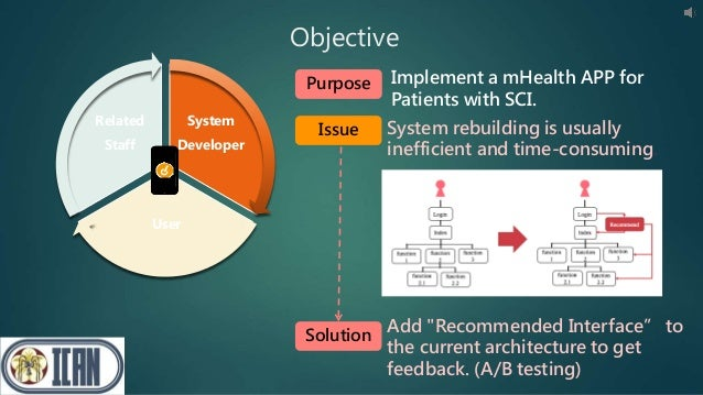 """Objective Solution Add """"Recommended Interface"""" to the current architecture to get feedback. (A/B testing) System Developer..."""