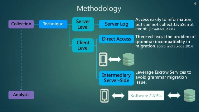 Methodology Technique Server Level Client Level Access easily to information, but can not collect JavaScript event. (Sriva...