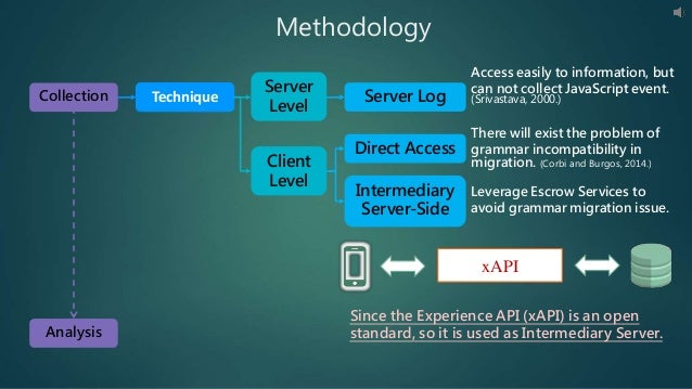 Methodology Technique Server Level Client Level Server Log Direct Access Intermediary Server-Side xAPI Since the Experienc...
