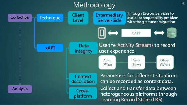 Methodology Technique xAPI Client Level Through Escrow Services to avoid incompatibility problem with the grammar migratio...