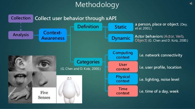 Methodology Context- Awareness Collect user behavior through xAPI Definition Categories Dynamic a person, place or object....