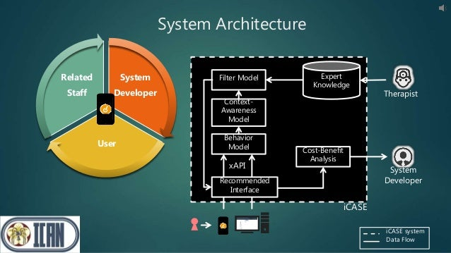 System Developer User Related Staff System Architecture Filter Model Context- Awareness Model Behavior Model Expert Knowle...