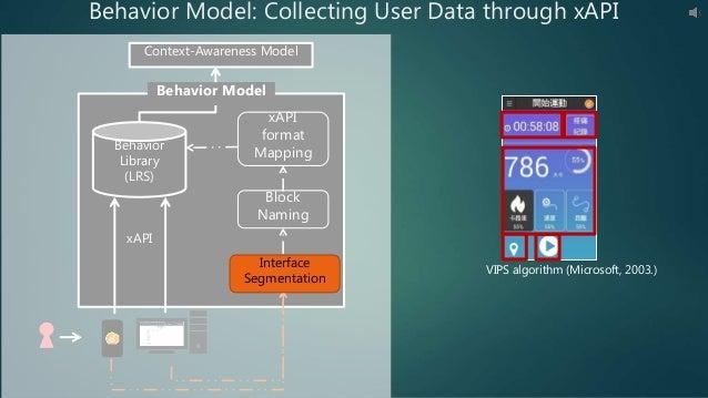Context-Awareness Model xAPI Behavior Model xAPI format Mapping Block Naming Behavior Library (LRS) Behavior Model: Collec...
