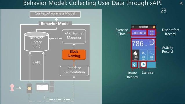 Context-Awareness Model xAPI Behavior Model xAPI format Mapping Interface Segmentation Behavior Library (LRS) 23 Behavior ...