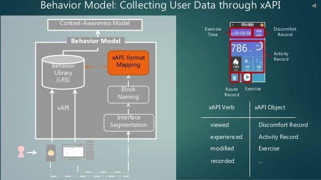Context-Awareness Model xAPI Behavior Model Interface Segmentation Block Naming Behavior Library (LRS) Behavior Model: Col...