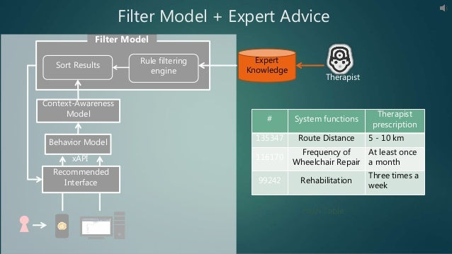 Behavior Model xAPI Recommended Interface Sort Results Rule filtering engine Filter Model Context-Awareness Model Filter M...