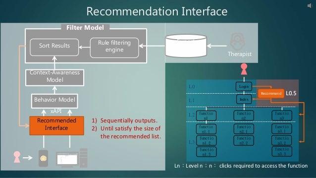 Expert Knowledge Therapist Behavior Model xAPI Sort Results Rule filtering engine Filter Model Context-Awareness Model L0....