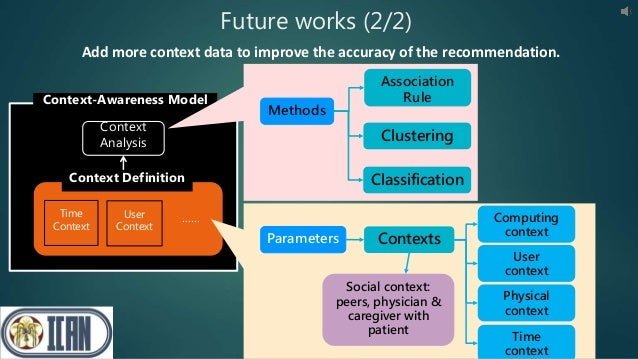 Context Analysis Time Context User Context …… Context Definition Context-Awareness Model Future works (2/2) Association Ru...