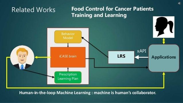 Related Works LRS Behavior Model Prescription Learning Plan iCASE brain xAPI Applications Human-in-the-loop Machine Learni...