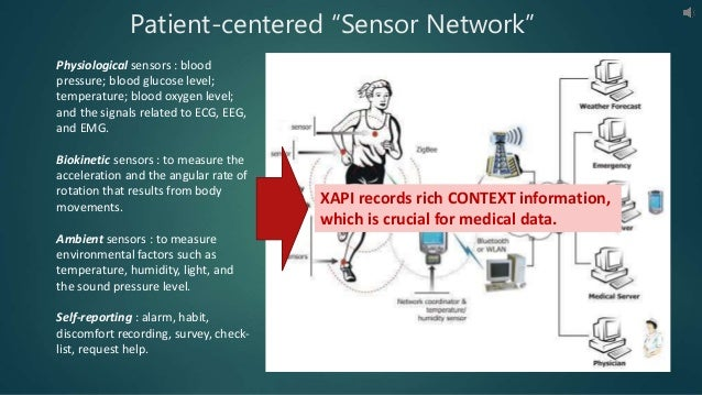 Physiological sensors : blood pressure; blood glucose level; temperature; blood oxygen level; and the signals related to E...