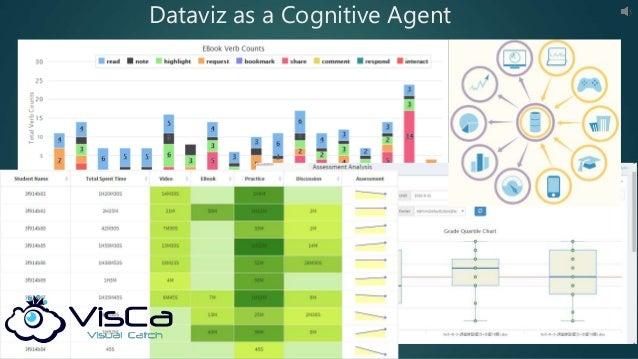 Dataviz as a Cognitive Agent