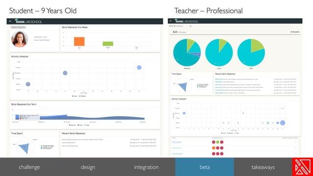 Student – 9Years Old Teacher – Professional challenge design integration beta takeaways