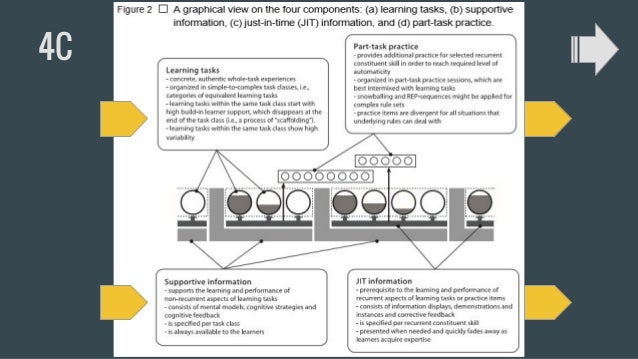 Learning Tasks Learning Tasks: concrete, authentic, whole task experiences that are provided to learners in order to promo...