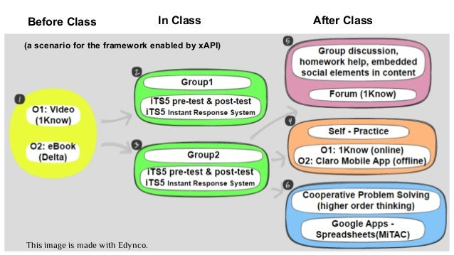 This image is made with Edynco. Before Class In Class After Class (a scenario for the framework enabled by xAPI)