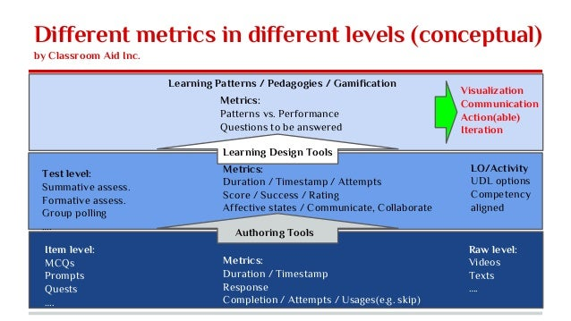 Different metrics in different levels (conceptual) by Classroom Aid Inc. Item level: MCQs Prompts Quests …. Test level: Su...