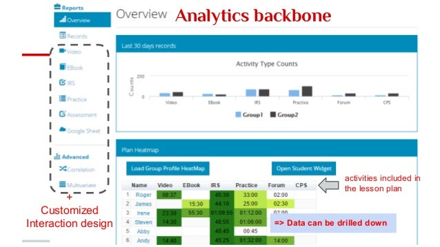 Analytics backbone + Customized Interaction design => Data can be drilled down activities included in the lesson plan