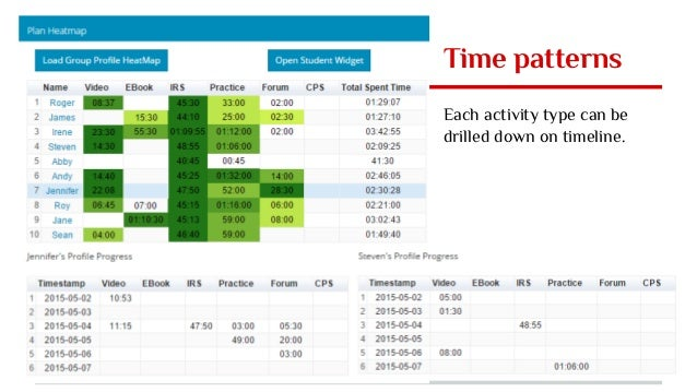 Time patterns Each activity type can be drilled down on timeline.