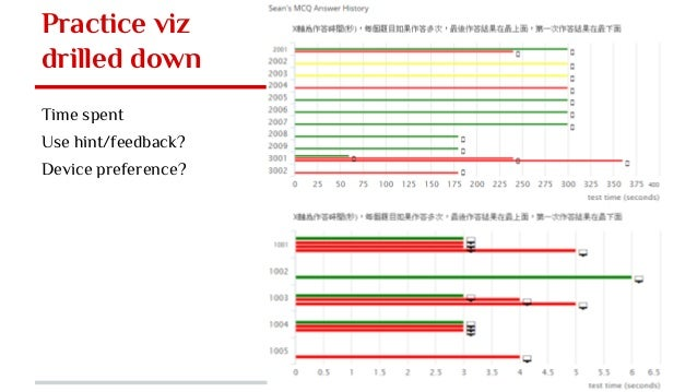 Practice viz drilled down Time spent Use hint/feedback? Device preference?