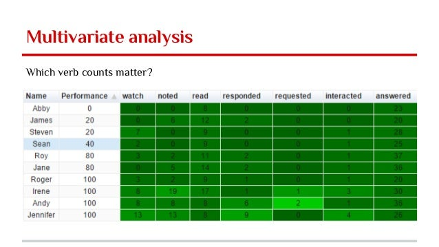 Multivariate analysis Which verb counts matter?