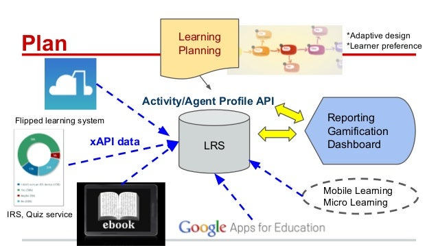 Learning Planning LRS Activity/Agent Profile API IRS, Quiz service Reporting Gamification Dashboard Mobile Learning Micro ...